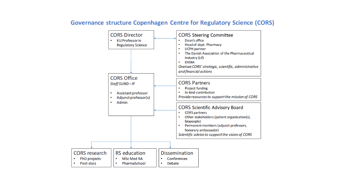 Governance structure CORS